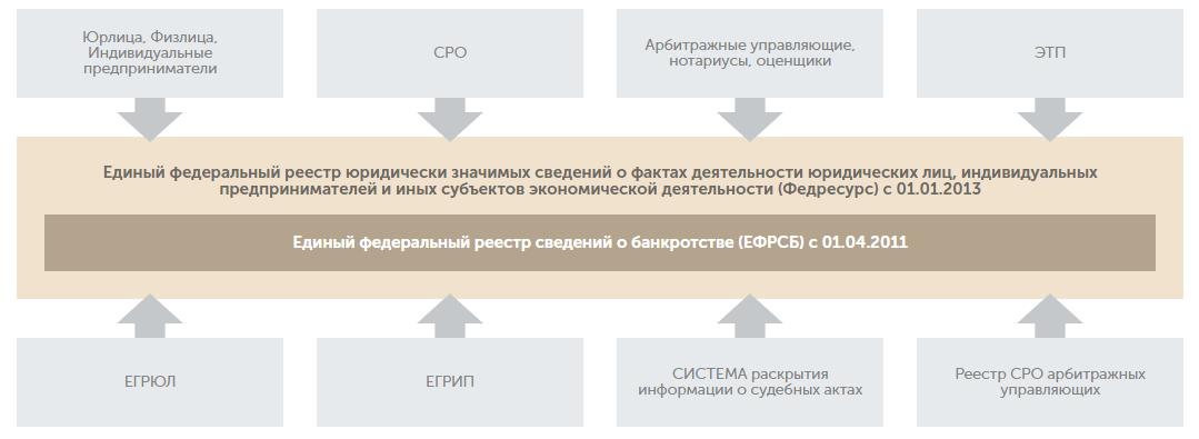 единый федеральный реестр сведений о банкротстве в москве